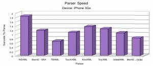 Parsing Time By Parser