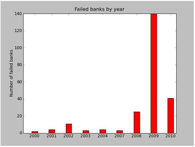 Failed Banks Since 2000 Graph