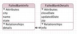 Core Data Failed Banks Model Diagram