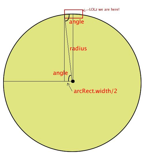 Diagram of how to figure out the start and end angle for an arc from the radius...