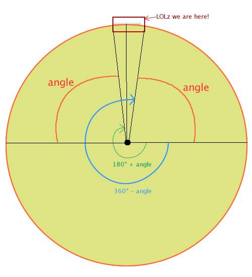 Diagram of how to figure out the start and end angles...