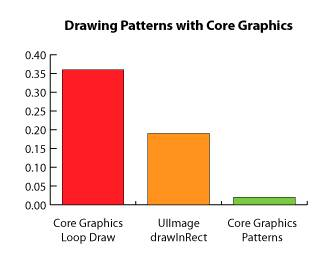 Core Graphics Patterns Performance Comparison
