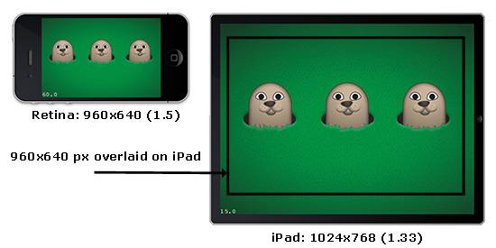 Aspect Ratio of iPhone vs. iPad