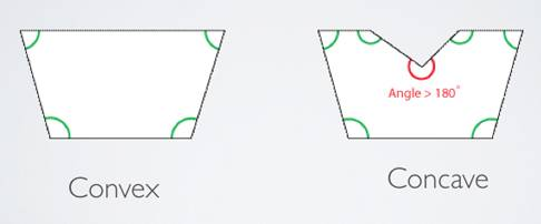 Convex Vs Concave Shapes