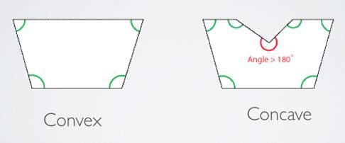 Convex Vs Concave Shapes
