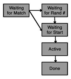Game states for this simple networked game