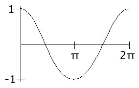 Diagram of a cosine curve