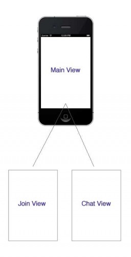 Diagram of the views in the iPhone chat app we'll make