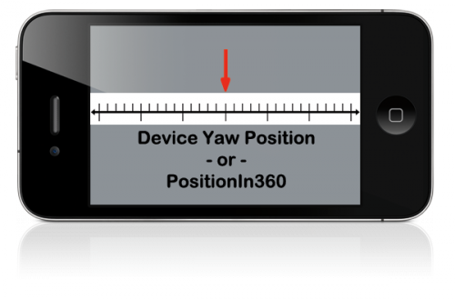 Gyroscope yaw position visualized on iPhone