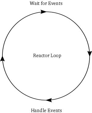 The reactor pattern, used in Twisted