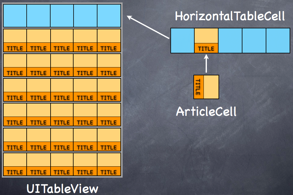 How To Make An Interface With Horizontal Tables Like The
