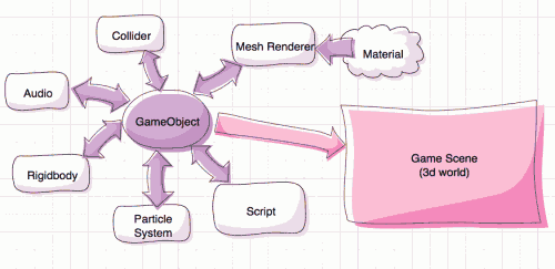 Components in Unity diagram