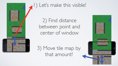 Tile Map Scrolling