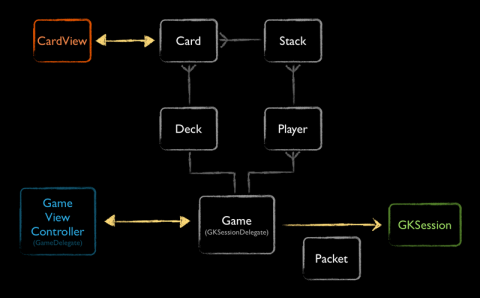 The model, view, and controller objects