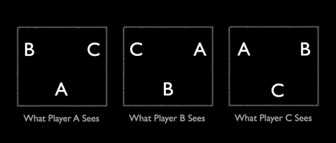 How the different players see each other