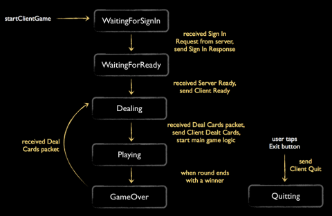 State diagram for the client game