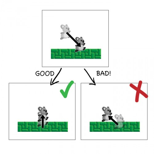Illustration of good vs. bad ways to move up from the wall.
