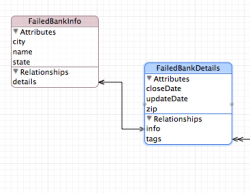 Learn how to use relationships and predicates with Core Data!