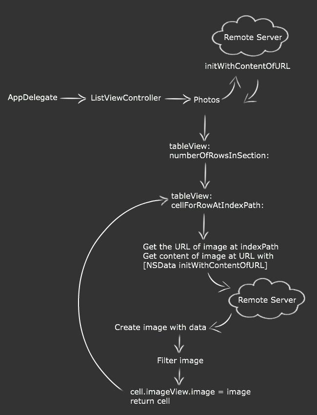 Preliminary Model