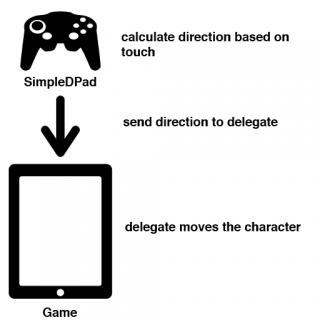 D-Pad Delegation