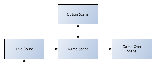 A diagram showing an example of a game with 4 different scenes.