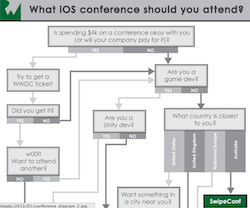 Learn about the best iOS conferences in 2013!