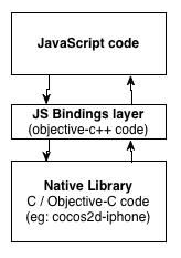 Cocos2D Javascript Bindings