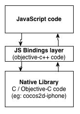 Cocos2D Javascript Bindings