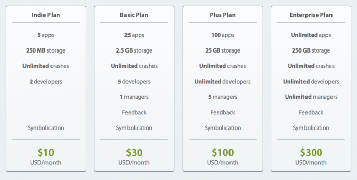 Pricing tiers of hockeyapp