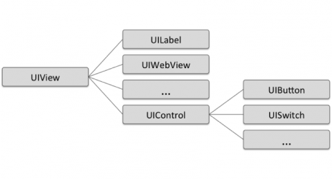 ios uiview and uicontrol class