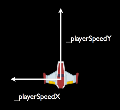 Trigonometry for Game Programming: Part 1/2 | raywenderlich com