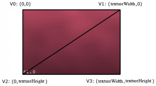 Drawing texture with an OpenGL triangle strip