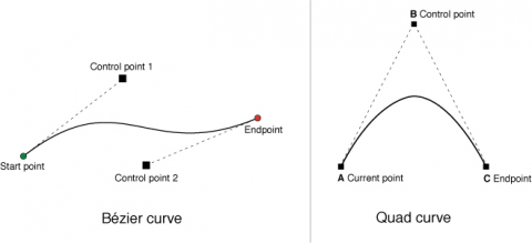 Quadratic Curves and Bezier Curves