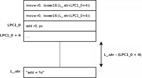 04 - PC relative string