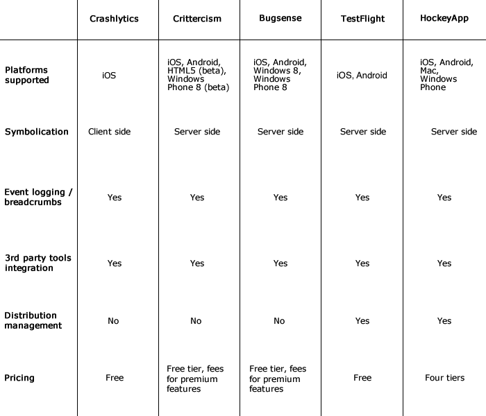 Comparison table of crash reporting tools