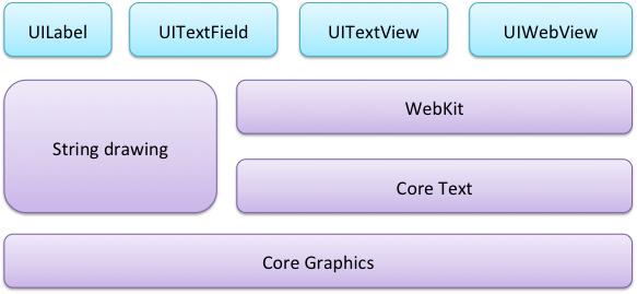 TextRenderingArchitecture-iOS6