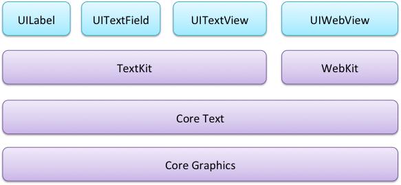 TextRenderingArchitecture-iOS7