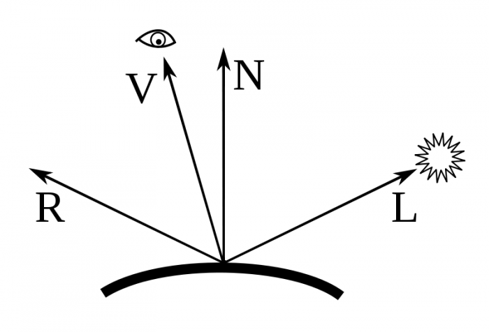 Phong vectors, modified from Wikipedia