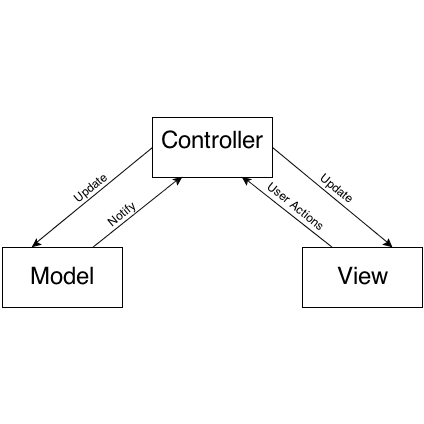 Learning design patterns in Swift 4.2 Design Patterns by Tutorials