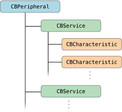 CBPeripheral_Hierarchy