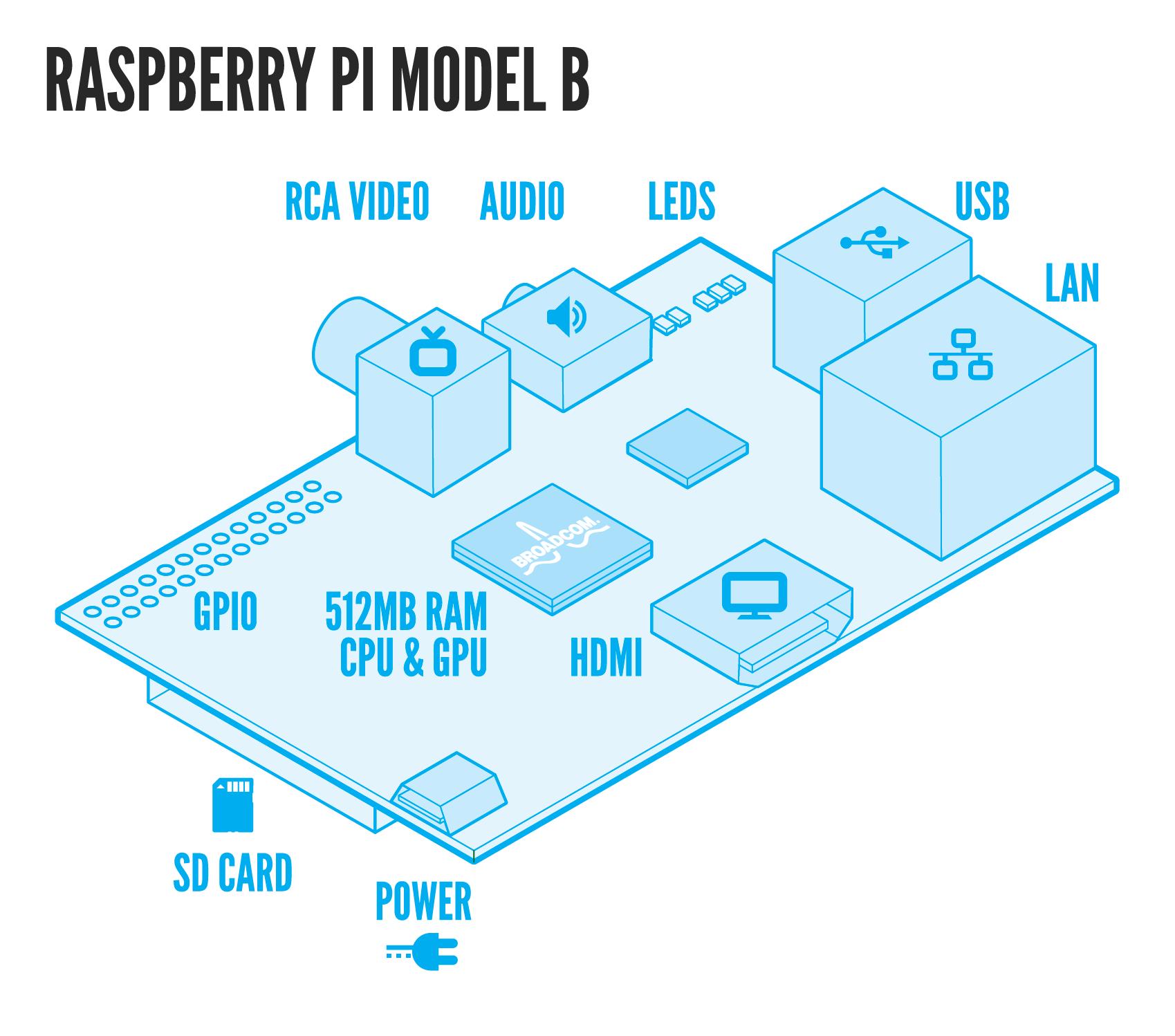 Raspberry Pi Airplay Tutorial Computer Keyboard Diagram For Kids Cabinet Block Raspimodelb