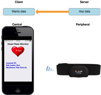 iOSDevice_HeartMonitor