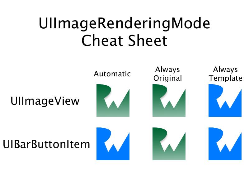 UIImageRenderingMode Cheat Sheet