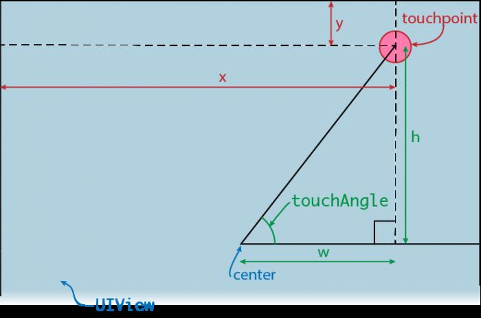 AngleCalculation