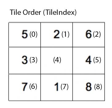 Order Index
