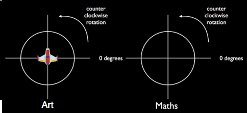 Rotation-differences