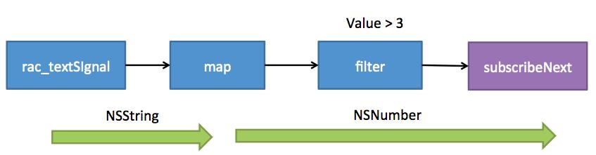 FilterAndMapPipeline
