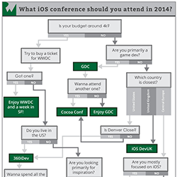 Learn about the best iOS conferences in 2014!