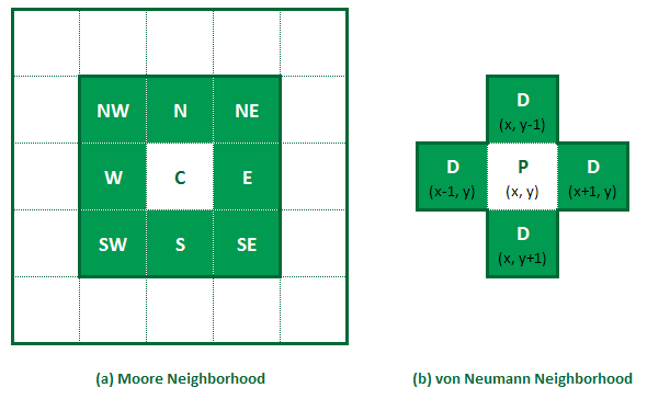 Moore and von Neumann neighborhoods