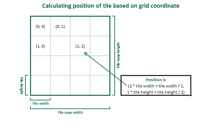 Calculating position for a tile